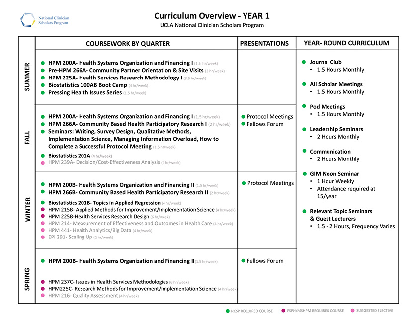 Core-Curriculum-Updated-9-2019-1