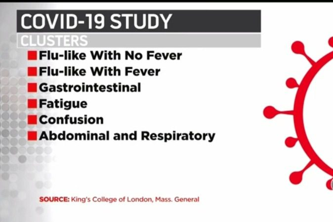 Some COVID-19 Symptoms Are More Likely To Progress Into Serious Complications